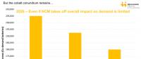 NCM811电池短期内难有波澜 钴需求仍将保持旺盛