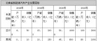 云南:2020年形成年产动力电池10Gwh能力