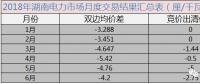 干货丨湖南省2018年电力交易情况分析