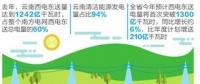 云南电力市场化率全国第一 7000亿度清洁电能输华南