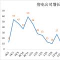 广东2019年长协预警信号 市场监管终须到位
