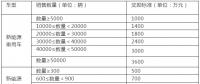 """江西对新能源车企和""""三电""""企业设置奖励 最高可达3600万"""