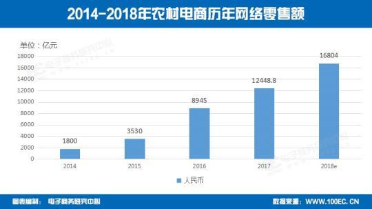 2017年中国农村电商零售额达12448.8亿元 成为扶贫新生力量