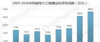 中国电力行业发展趋势分析 电能替代带动电力消费较快增长