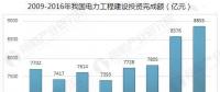 中国电力行业发展趋势分析 全国电力需求快速增长