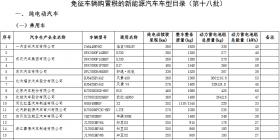 第18批免征车辆购置税目录发布:580款入选