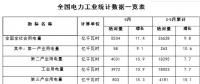 1-5月份全国电力工业统计数据发布:全国售电量21577亿千瓦时 同比增11.1%