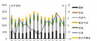 美国:煤电走弱 燃气发电量持续增长
