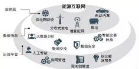能源互联网时代将开启 请抓住这十大产业机遇!