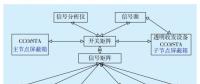 智能电网电力线宽带载波通信测试系统关键技术研究