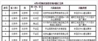 蓝天保卫战京津冀及周边新发现涉气环境问题221个