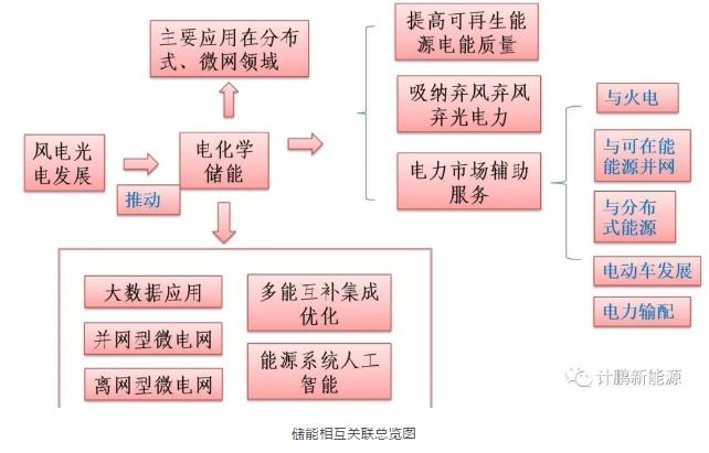绿证—配额—储能—风光发展的相互关联
