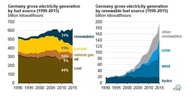 能源互联网核心能源路由器的实现 有赖于大规模储能技术发展