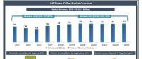 到2024年阿联酋电力电缆市场收益将达25亿美元