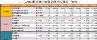 广东 | 2018年1-7月集中竞争交易情况汇总