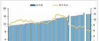 2018年中国电力设备装机容量及电源和电网基本建设投资【图】