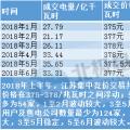 分析丨江苏2018上半年电力市场情况