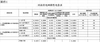 河南再降电价:一般工商业及其他用电类别电价水平降低0.55分/千瓦时