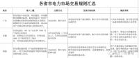 电力体制改革|各省市电力市场交易规则