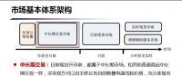 未来广东电力现货市场究竟如何运行?