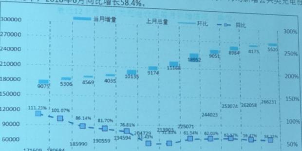 中国充电联盟:6月新增公共充电桩5520个 同比增长58.4%