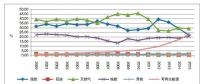 【深度】英、德可再生能源政策转型及其对我国的启示