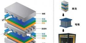 燃料电池VS锂电池 谁能主宰未来新能源汽车动力源?