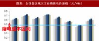 2018年中国电力行业产业链与政策调控 政策调整带来的产业洗牌产业链价格加速下跌
