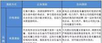 深度 | 云南电力市场激励机制设计及应用
