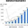 电价分析|2018年我国一般工商业电价吉林最高 居民生活与大工业用电上海最贵