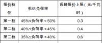 安徽《电力调峰辅助服务市场运营规则(试行)》征求意见 电源侧、用户侧均可参与获利