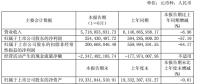 半年报丨中国西电上半年实现营业收入 57.19 亿元