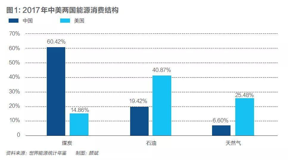 2017年,中国的能源消费结构是:煤炭60.42%,石油19.42%,天然气6.