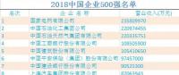 2018中国企业500强榜单出炉:国家电网蝉联榜首
