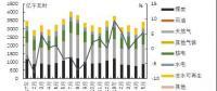 美国:发电量同比增速提高 天然气发电量快速增长