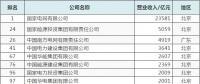 33电企入2018中国企业500强:输配电5强+中国电都4强