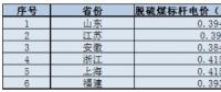 华东区域光伏平价上网电价分析