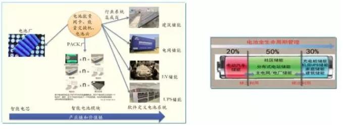 大量分布式电源接入后,储能成为能源互联网下的电能质量新需求