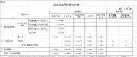 干货|福建省最新各市县电价汇总