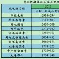 上海庙配套风电竞价上网项目区域近4年运行小时数