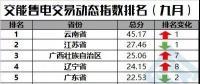 【售电指数】一直独秀的云南,你挡住后面的省份啦!——交易动态指数发布