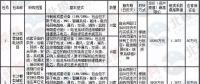 湖南60MW/120MWH储能电站招标:要求使用磷酸铁锂电芯