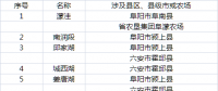 安徽省重点补齐淮河行蓄洪区电网短板 两年新建(改造)110千伏变电站4座