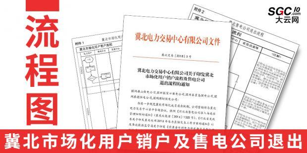 流程图|冀北市场化用户销户及售电公司退出
