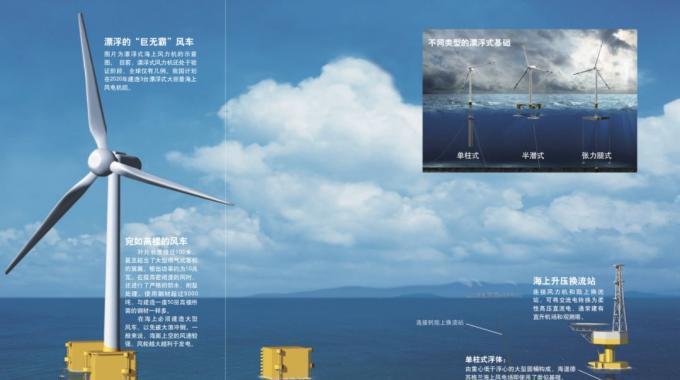 当今我国乃至世界上建成的海上风电场绝大多数为近海风电场。未来,海上风电势必会向深远海发展,因为深远海范围更广,风能资源更丰富,风速更稳定,也不会与海上渔场、航线等发生冲突。前文介绍的风力机基础都需要与海床结合来提供承载力,而深海风力机要是仍然使用这一形式,其基础的尺寸和造价将随着水深急剧增加。也就是说,深海风力机将只能选择用海水的浮力来负担载荷的方法,即漂浮式基础。