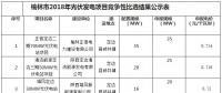 申报电价0.714至0.72元 陕西榆林2018年光伏发电项目竞争性比选结果公示