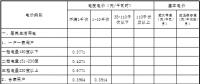原文|青海第四次降电价 一般工商业目录电价、输配电价同步降低1.92分/千瓦时