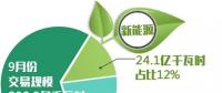2018年9月北京电力交易中心市场化交易规模200.5亿千瓦时