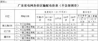 广东降低各价区输配电价 一般工商业用电类别降低8.06分/千瓦时(附详表)