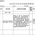 广西2018年第三批增补自治区层面统筹推进重大项目报送通知:涉及火电、水电、核电等
